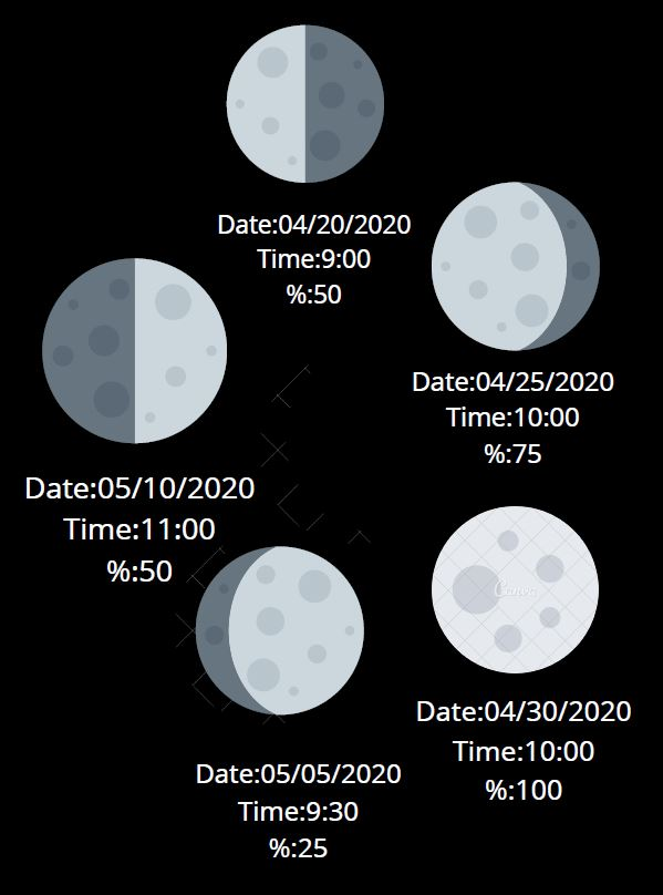 Moon's Phases Using Canva